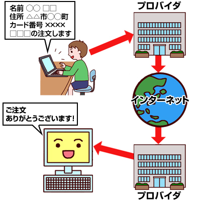 ネットの仕組み